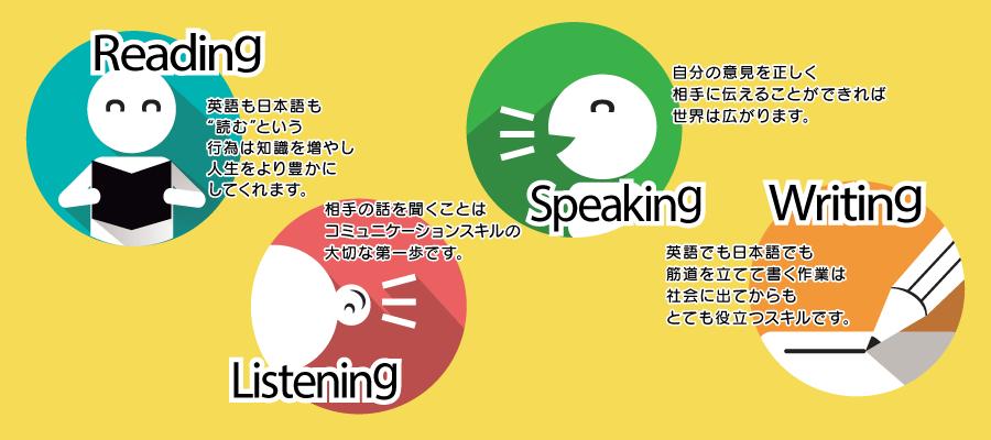 4技能の英語の習得