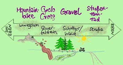 Skizze zur Einordnung von Mountainbike, Cylocross-Bike, Gravel-Bike und Rennrad
