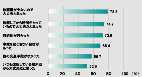 男性飲酒運転経験者の飲酒運転理由(2008年厚生労働科学研究結果)