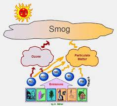 Smog - Courtesy of oecotextiles.wordpress.com