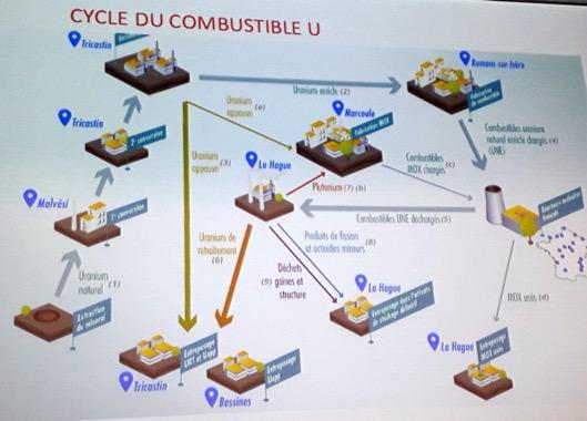 Cycle du combustible U