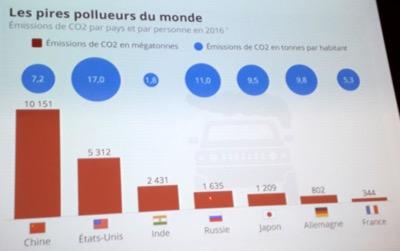 Les pires pollueurs du monde