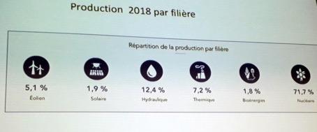 Production énergétique 2018 par filière