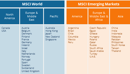 Composition du MSCI World et Emerging Markets