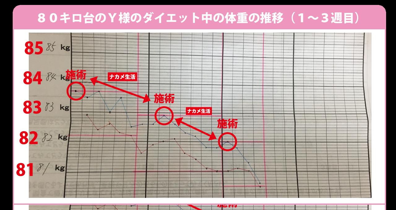 大阪下半身ダイエット専門整体サロンの70キロ以上のお客様1から3週目