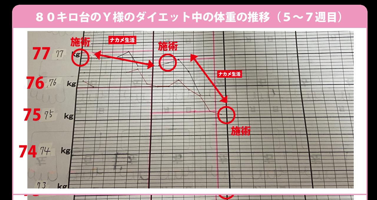 大阪下半身ダイエット専門整体サロンの70キロ以上のお客様4から6週目