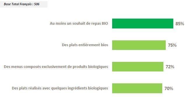 Baromètre de consommation et de perception des produits biologiques en France 12ème édition – 1ère phase (Janvier 2015 - Étude n°1400610)