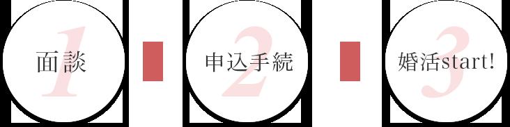 面談▷申込手続▷婚活start!