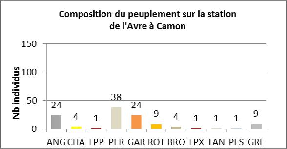 Source: Fédération départementale de la pêche