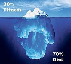 30/70 fitness diet balance, fitness balance, online fitness tips
