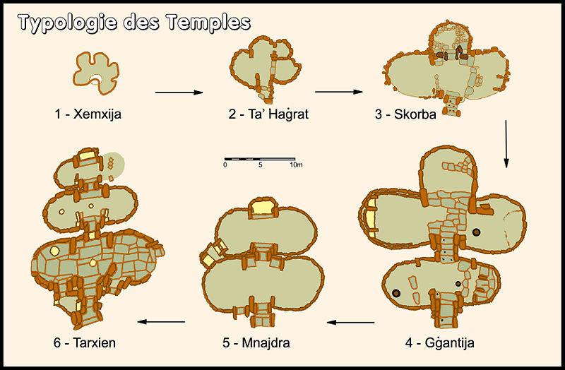 Entwicklungsplan der Tempel