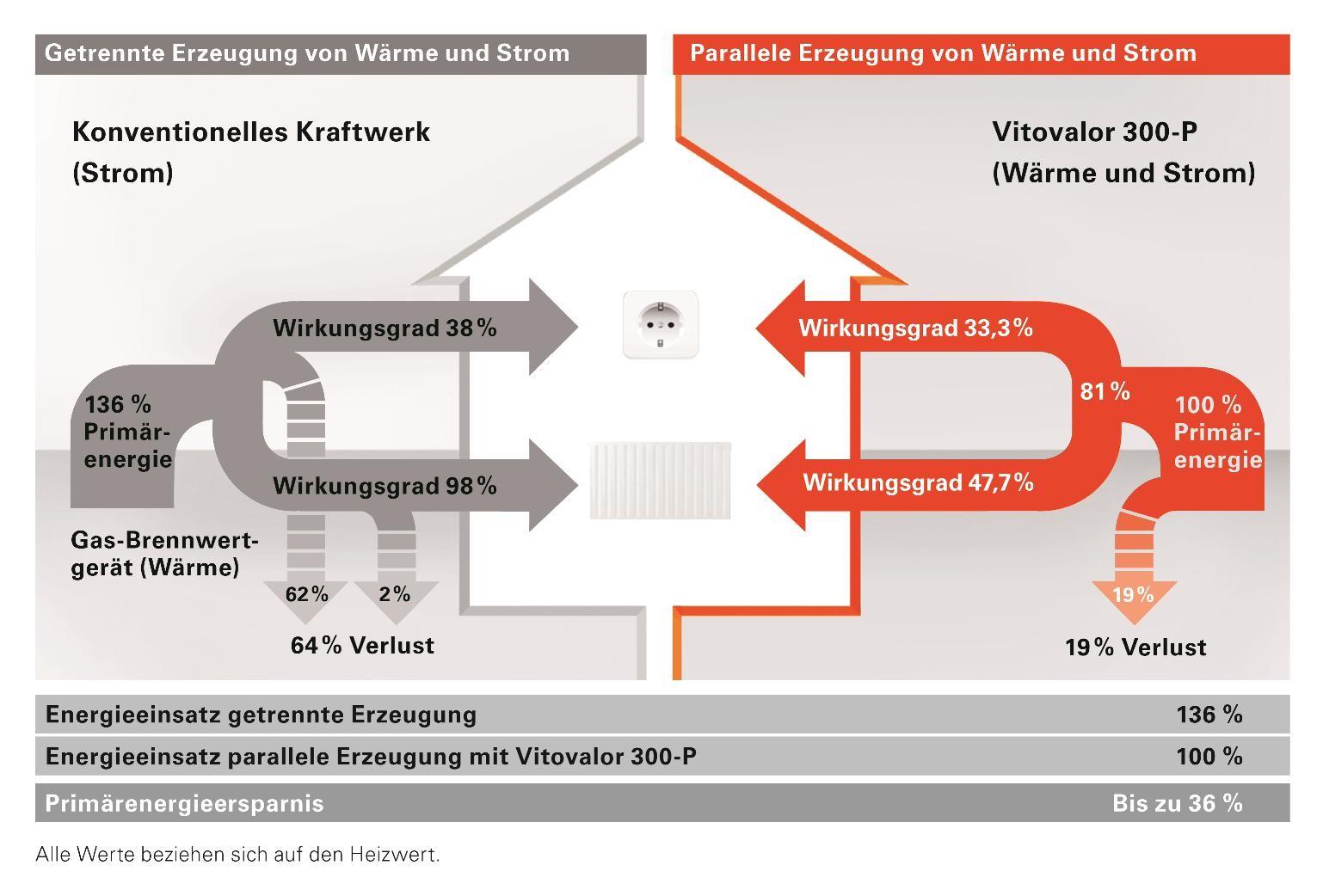 Abb.: Viessmann Werke GmbH & Co. KG
