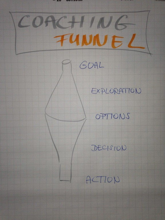 Coaching funnel