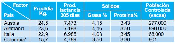 *Información reportada por el Programa Nacional de Mejoramiento Genético Bovino / UNAGA.