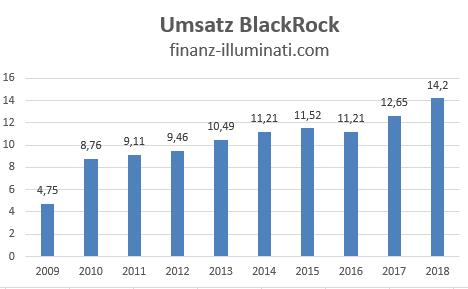 Entwicklung Umsatz der BlackRock Aktie
