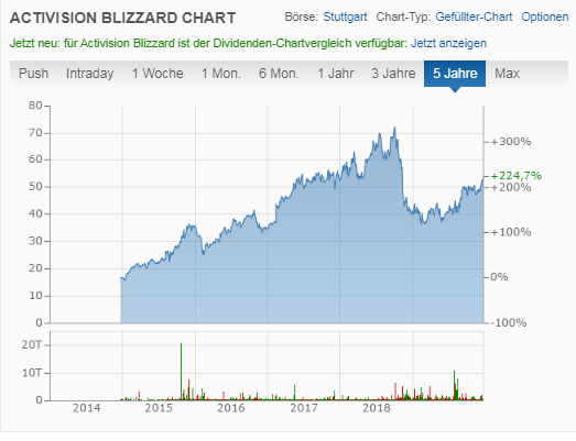 Activision Blizzard Chart