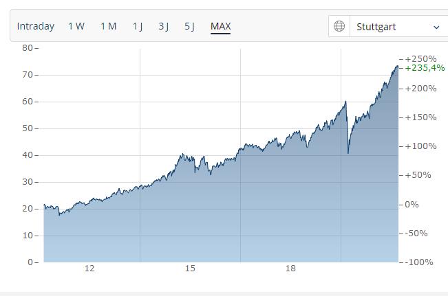 Abbildung des MSCI World Core (Finanzen.net)