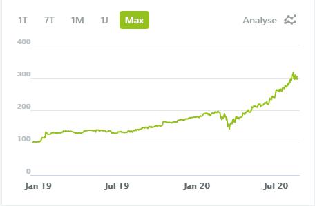 Wikifolio Beispiel während Corona Crash Trading und Buy and Hold