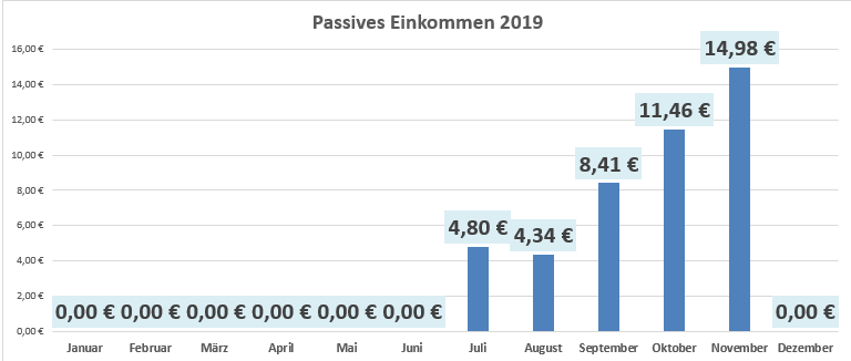 Passives Einkommen im November 2019 www.finanz-illuminati.com