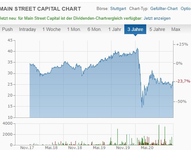 Main Street Capital Chart