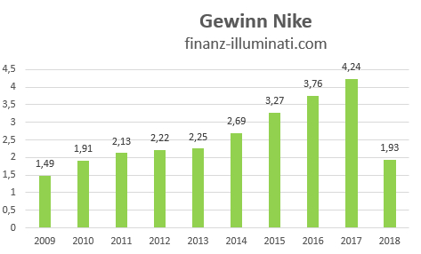 Gewinn Entwicklung Nike