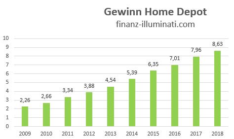 Eigene Grafik: Entwicklung Gewinn Home Depot Aktie