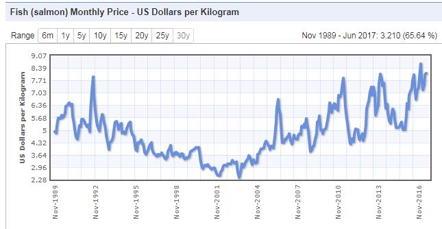Lachs - Preisentwicklung seit 1989
