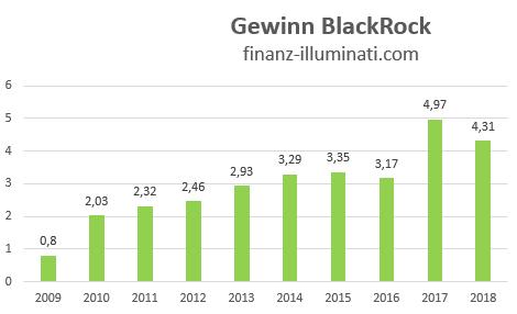 Entwicklung Gewinn der BlackRock Aktie