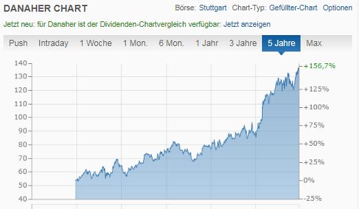 Danaher Chart von finanzen.net