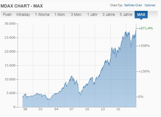 MDAX Chart - investieren für ein passives Einkommen