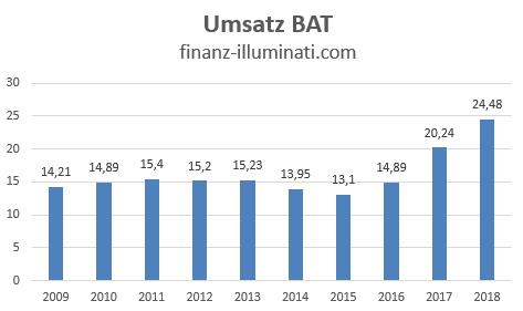 Eigene Grafik: Umsatz Entwicklung von BAT British American Tobacco Aktie