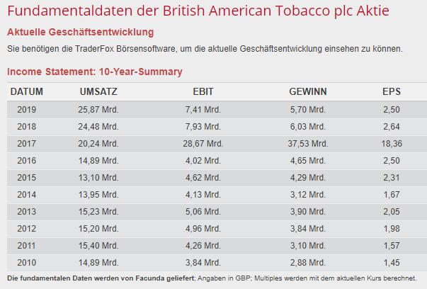 Gewinn, Umsatz, EBIT, EPS von British American Tobacco