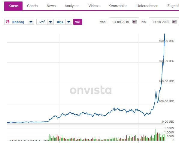 Aktienkurs von Tesla