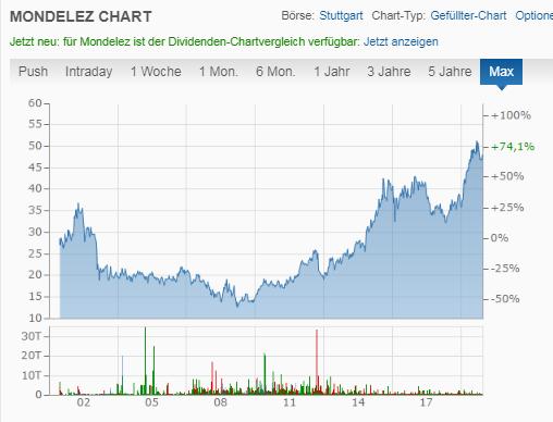 Mondelez Chart