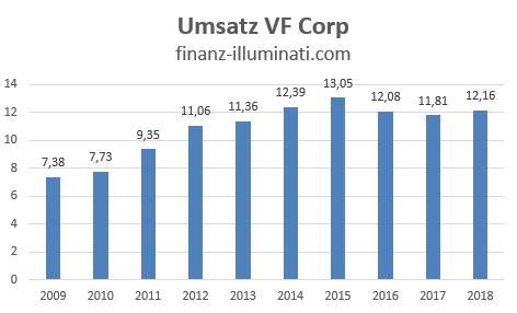 Entwicklung des Umsatz der VF Corp Aktie