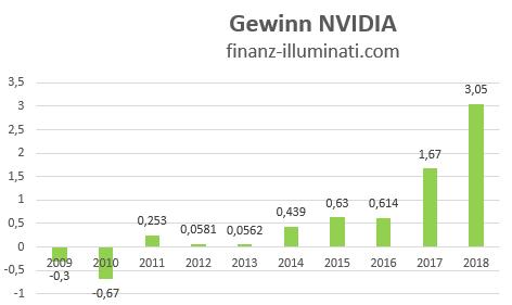 Eigene Grafik: Gewinn Entwicklung NVIDIA