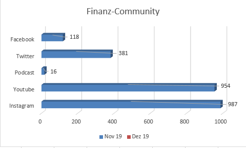 Social Media Statistik von fiananz-illuminati.com