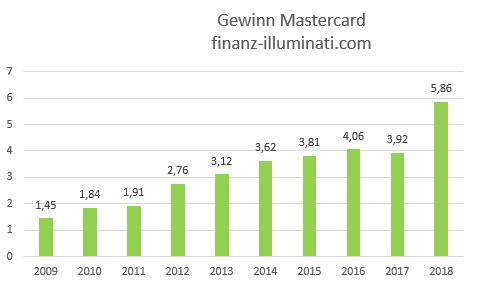 Eigene Grafik: Gewinn Mastercard Aktie