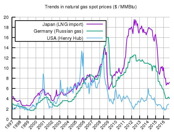 Preise Erdgas
