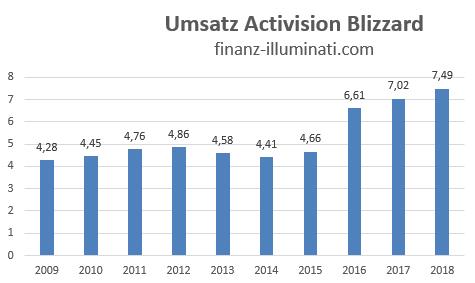 Umsatz Entwicklung Activision Blizzard Aktie Dividende