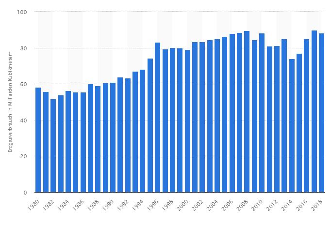Erdgasverbrauch in Deutschland: Quelle Statista