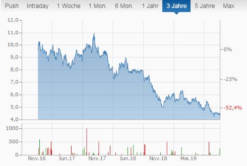 Freehold Royalties Ltd Chart mit monatlicher Aktien Dividenden Ausschüttung