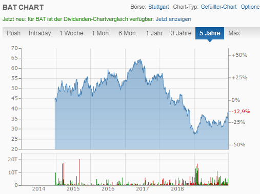 BAT Chart - British American Tobacco Aktie