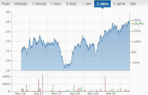 STAG Industrial Inc. Aktienchart monatliche Dividende - Monatszahler