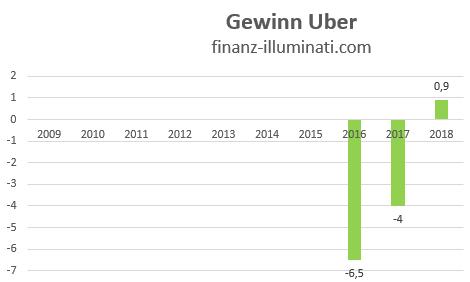 Uber Gewinn Entwicklung