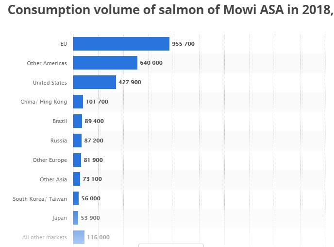 Mowi Lachs Verbrauch nach Ländern - Quelle: statista