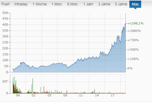 LVMH Chart