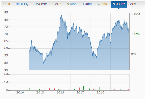 EPR Properties Chart monatliche Dividenden Monatszahler Aktie REIT
