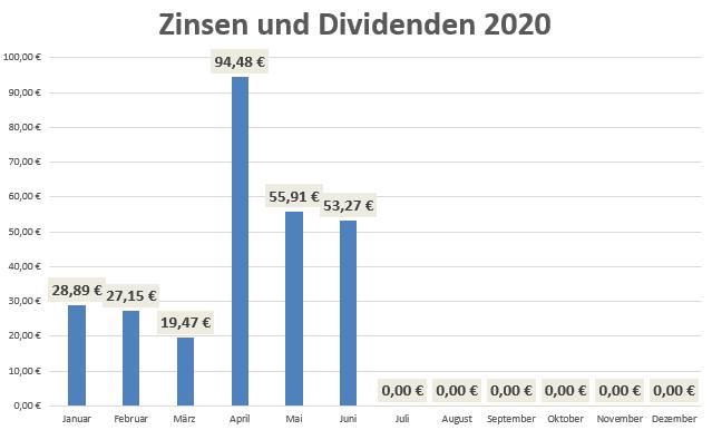 Dividende im Juni 2020