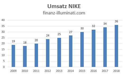 Umsatz Entwicklung Nike